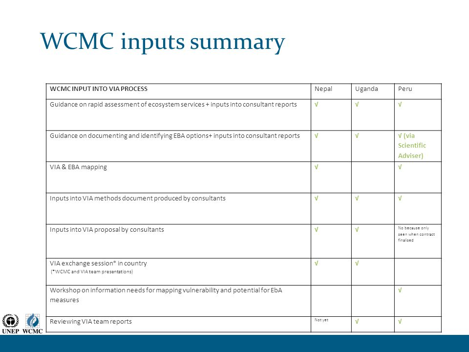 WCMC inputs summary WCMC INPUT INTO VIA PROCESSNepalUgandaPeru Guidance on rapid assessment of ecosystem services + inputs into consultant reports√√√ Guidance on documenting and identifying EBA options+ inputs into consultant reports√√ √ (via Scientific Adviser) VIA & EBA mapping√√ Inputs into VIA methods document produced by consultants√√√ Inputs into VIA proposal by consultants√√ No because only seen when contract finalised VIA exchange session* in country (*WCMC and VIA team presentations) √√ Workshop on information needs for mapping vulnerability and potential for EbA measures √ Reviewing VIA team reports Not yet √√