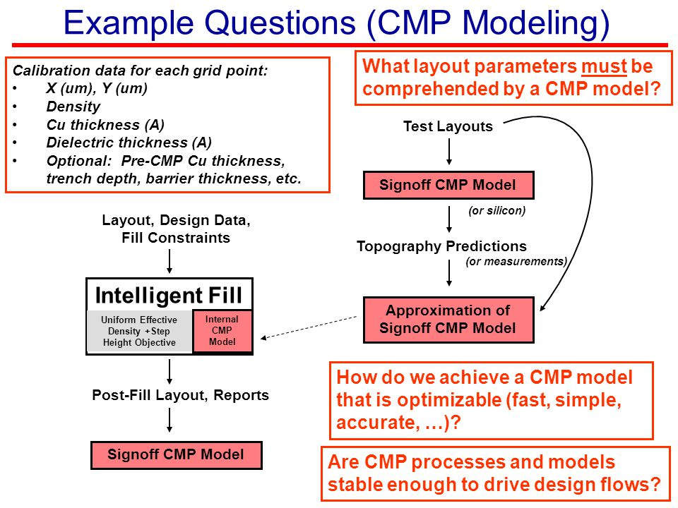 Example Questions (CMP Modeling) Intelligent Fill Internal CMP Model Layout, Design Data, Fill Constraints Post-Fill Layout, Reports Signoff CMP Model