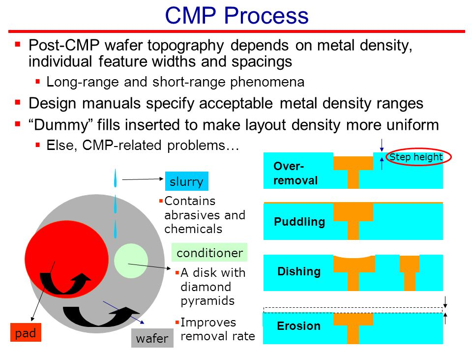 CMP Process  Post-CMP wafer topography depends on metal density, individual feature widths and spacings  Long-range and short-range phenomena  Desi