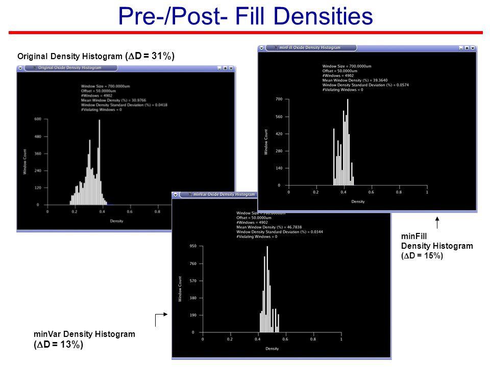 Pre-/Post- Fill Densities Original Density Histogram (  D = 31%) minVar Density Histogram (  D = 13%) minFill Density Histogram (  D = 15%)