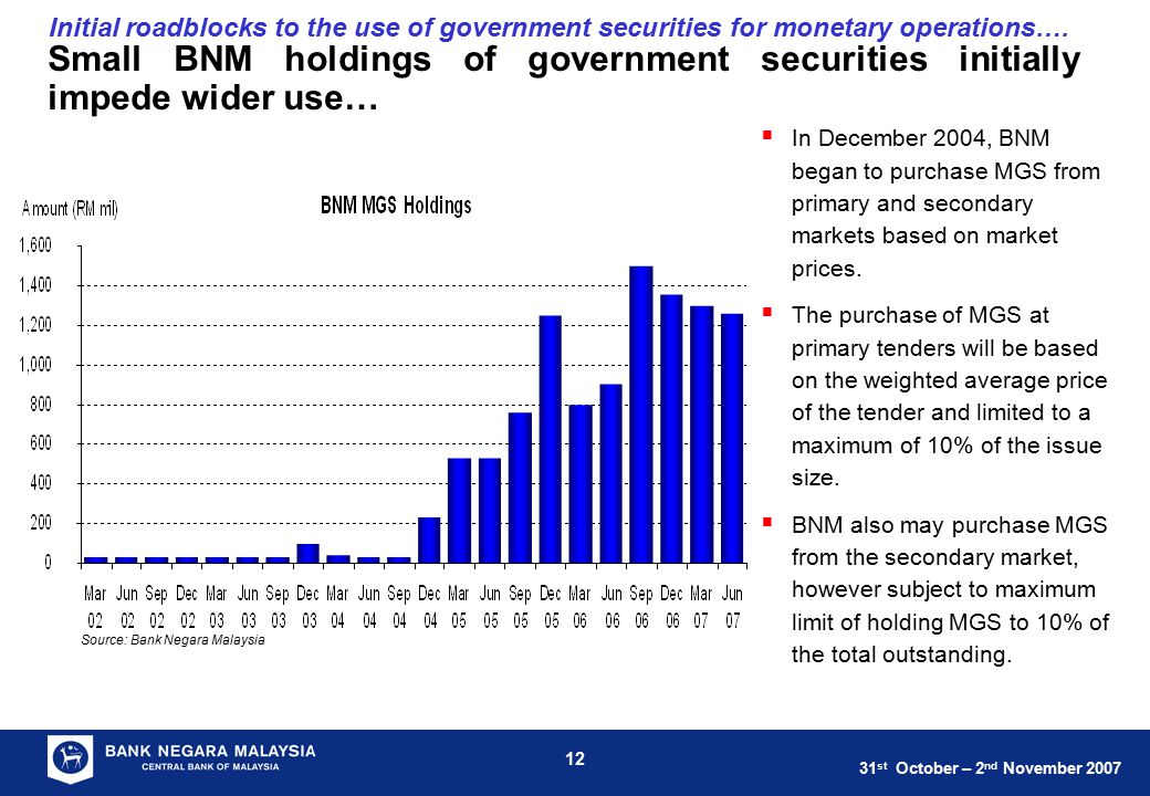 31 st October – 2 nd November 2007 12 Initial roadblocks to the use of government securities for monetary operations…. Small BNM holdings of governmen