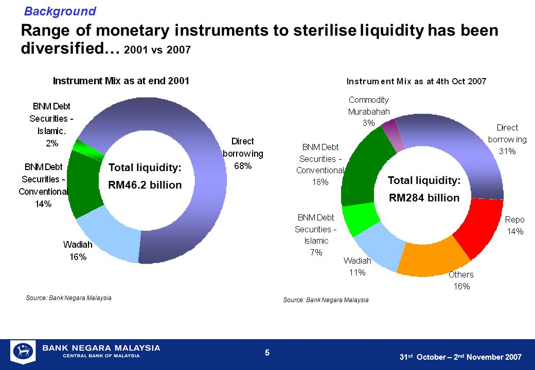 31 st October – 2 nd November 2007 5 Range of monetary instruments to sterilise liquidity has been diversified… 2001 vs 2007 Source: Bank Negara Malay