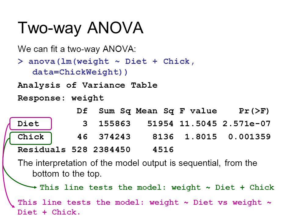 Two-way ANOVA We can fit a two-way ANOVA: > anova(lm(weight ~ Diet + Chick, data=ChickWeight)) Analysis of Variance Table Response: weight Df Sum Sq M