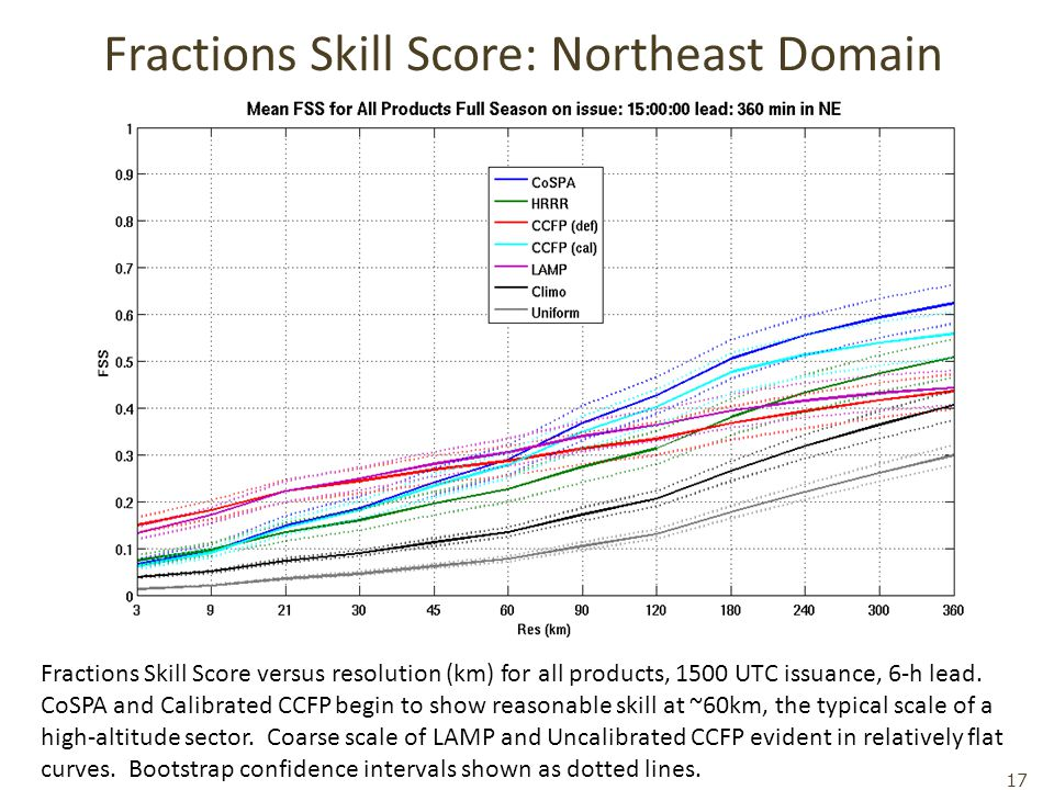 Fractions Skill Score: Northeast Domain Fractions Skill Score versus resolution (km) for all products, 1500 UTC issuance, 6-h lead.