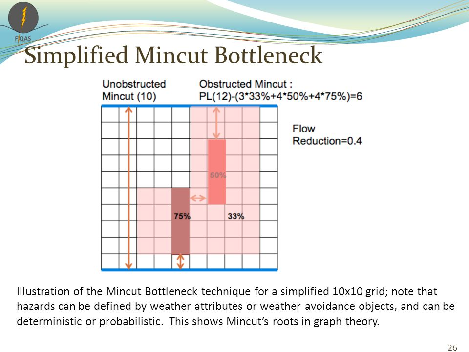 Illustration of the Mincut Bottleneck technique for a simplified 10x10 grid; note that hazards can be defined by weather attributes or weather avoidance objects, and can be deterministic or probabilistic.
