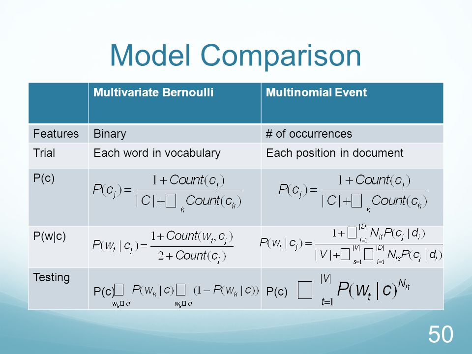 Model Comparison 50 Multivariate BernoulliMultinomial Event FeaturesBinary# of occurrences TrialEach word in vocabularyEach position in document P(c) P(w|c) Testing P(c)