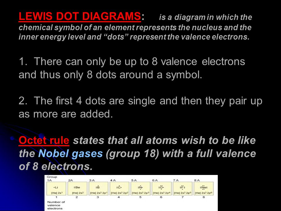 LEWIS DOT DIAGRAMS: is a diagram in which the chemical symbol of an element represents the nucleus and the inner energy level and dots represent the valence electrons.
