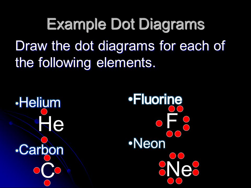 Example Dot Diagrams He F C Ne