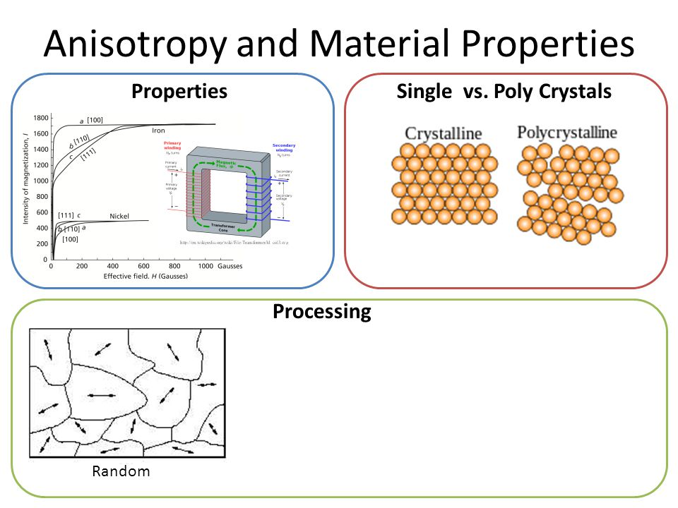 Anisotropy and Material Properties PropertiesSingle vs.