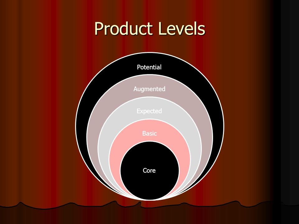 Product Levels Potential Augmented Expected Basic Core