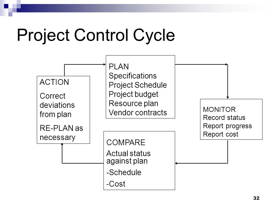 Project Control Cycle 32 PLAN Specifications Project Schedule Project budget Resource plan Vendor contracts MONITOR Record status Report progress Repo
