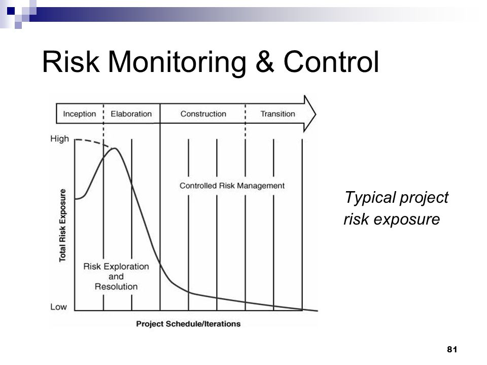 Risk Monitoring & Control Typical project risk exposure 81