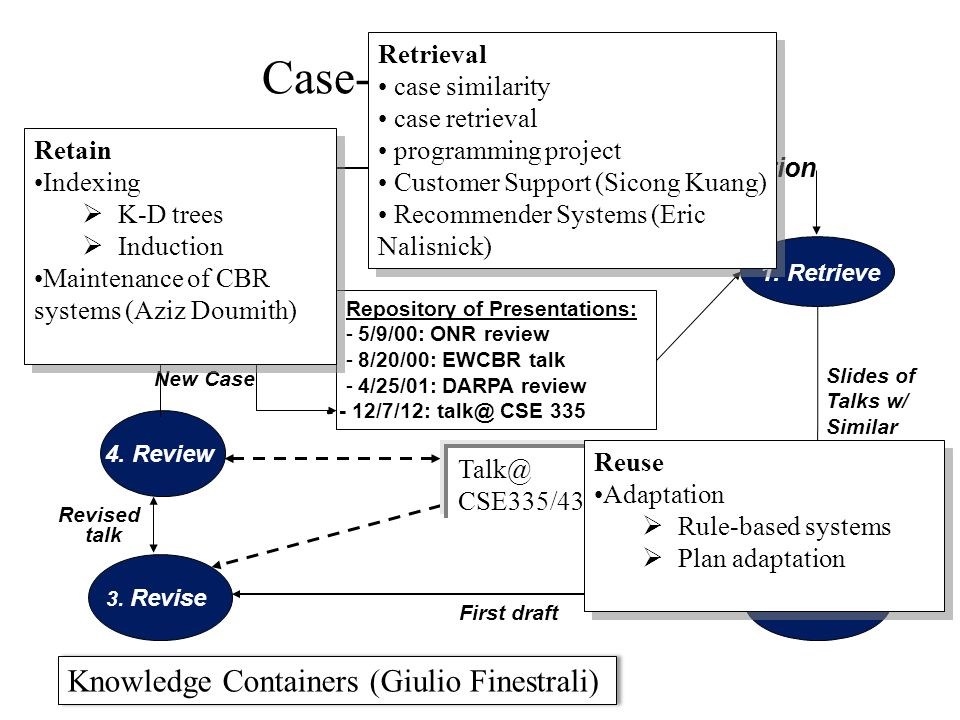 Case-Based Reasoning Example: Slide Creation Repository of Presentations: -5/9/00: ONR review -8/20/00: EWCBR talk -4/25/01: DARPA review Specification Revised talk 3.