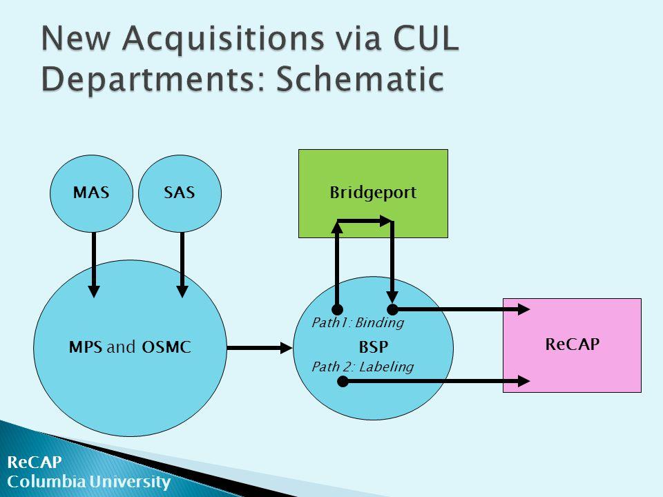ReCAP Columbia University MAS MPS and OSMC BSP ReCAP Bridgeport SAS Path1: Binding Path 2: Labeling