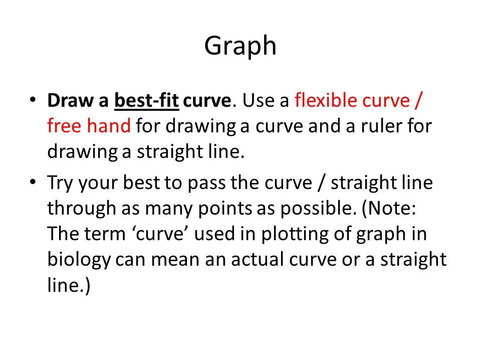 Graph Draw a best-fit curve.