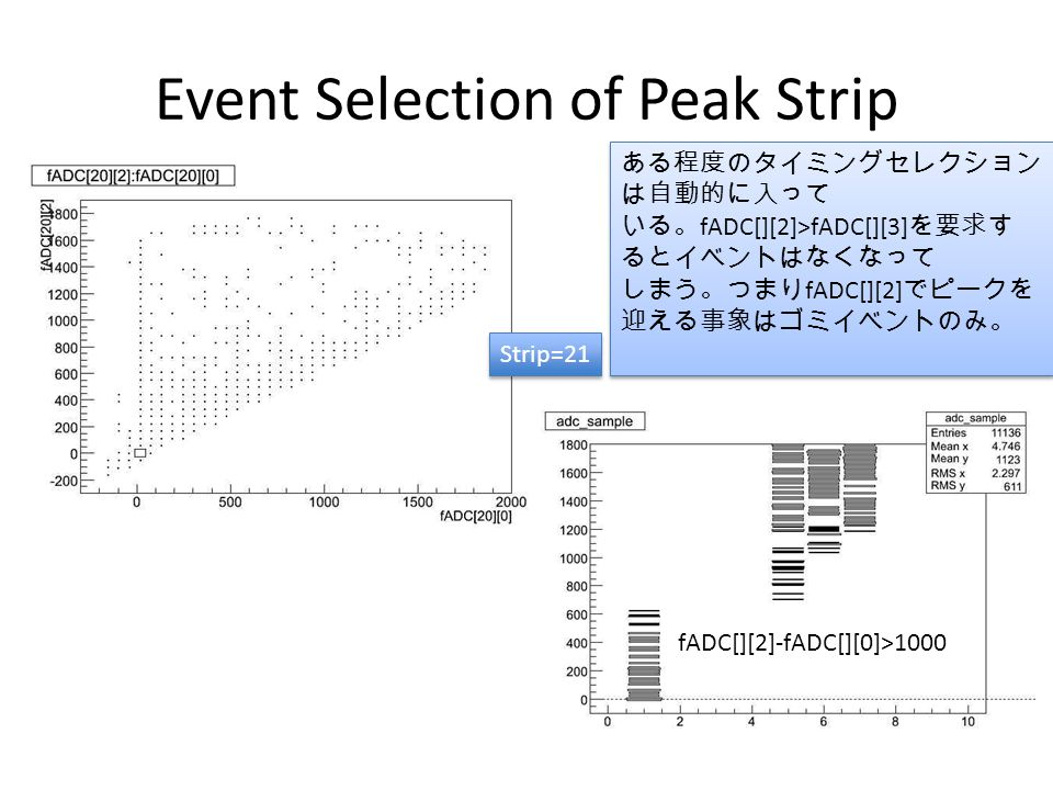 Event Selection of Peak Strip Strip=21 fADC[][2]-fADC[][0]>1000 ある程度のタイミングセレクション は自動的に入って いる。 fADC[][2]>fADC[][3] を要求す るとイベントはなくなって しまう。つまり fADC[][2] でピークを 迎える事象はゴミイベントのみ。 ある程度のタイミングセレクション は自動的に入って いる。 fADC[][2]>fADC[][3] を要求す るとイベントはなくなって しまう。つまり fADC[][2] でピークを 迎える事象はゴミイベントのみ。
