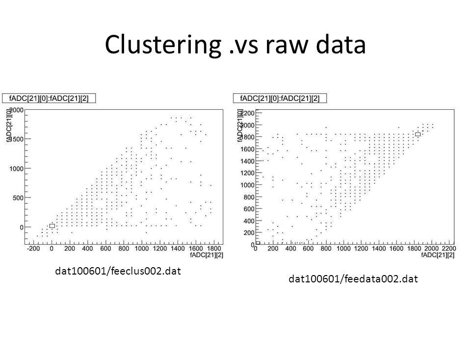 Clustering.vs raw data dat100601/feeclus002.dat dat100601/feedata002.dat