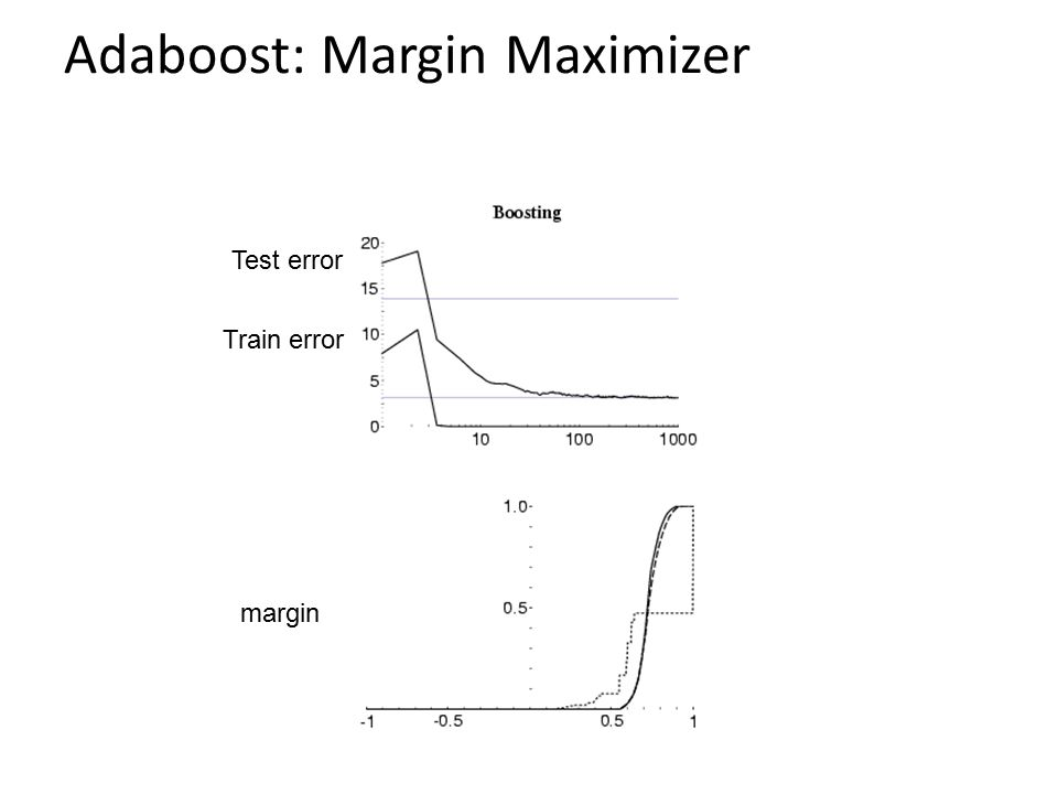 Adaboost: Margin Maximizer margin Test error Train error