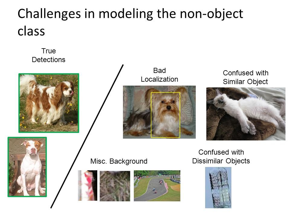 Challenges in modeling the non-object class Bad Localization Confused with Similar Object Confused with Dissimilar Objects Misc. Background True Detec