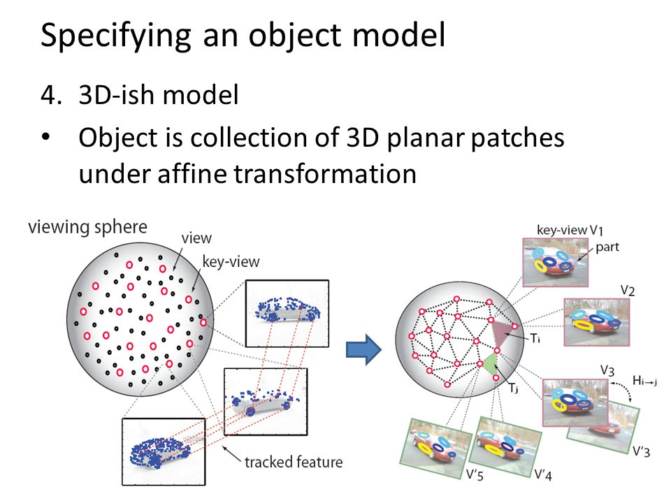 Specifying an object model 4.3D-ish model Object is collection of 3D planar patches under affine transformation