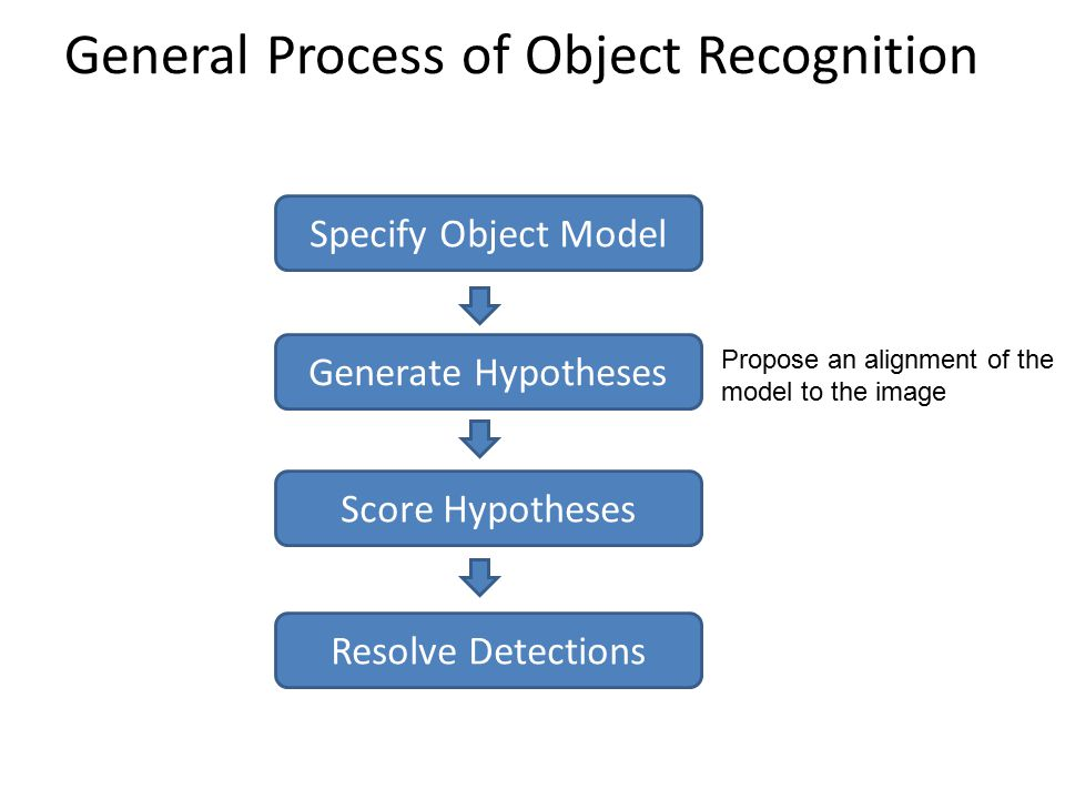 General Process of Object Recognition Specify Object Model Generate Hypotheses Score Hypotheses Resolve Detections Propose an alignment of the model t