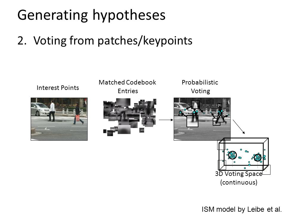 Generating hypotheses 2.Voting from patches/keypoints Interest Points Matched Codebook Entries Probabilistic Voting 3D Voting Space (continuous) x y s