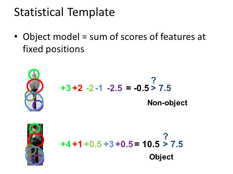 Statistical Template Object model = sum of scores of features at fixed positions +3+2-2-2.5= -0.5 +4+1+0.5+3+0.5= 10.5 > 7.5 ? ? Non-object Object