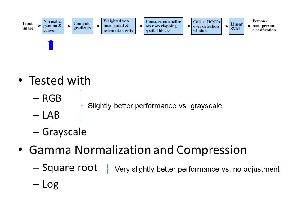 Tested with – RGB – LAB – Grayscale Gamma Normalization and Compression – Square root – Log Slightly better performance vs. grayscale Very slightly be