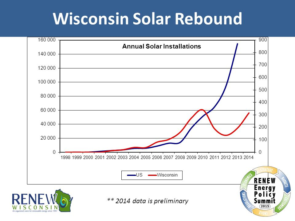 Wisconsin Solar Rebound ** 2014 data is preliminary