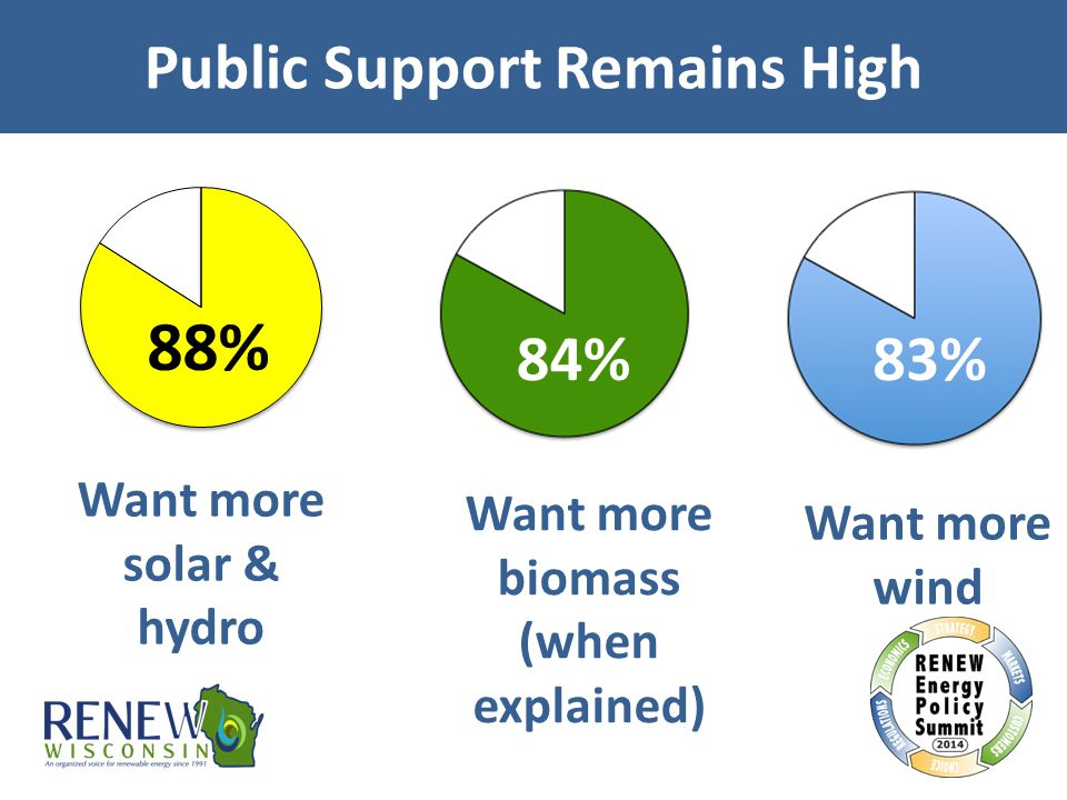 Want more solar & hydro 88% Public Support Remains High Want more wind 83% Want more biomass (when explained) 84%