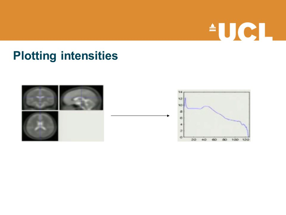 Plotting intensities