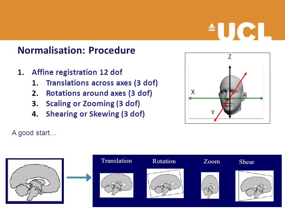 Normalisation: Procedure 1.Affine registration 12 dof 1.Translations across axes (3 dof) 2.Rotations around axes (3 dof) 3.Scaling or Zooming (3 dof)