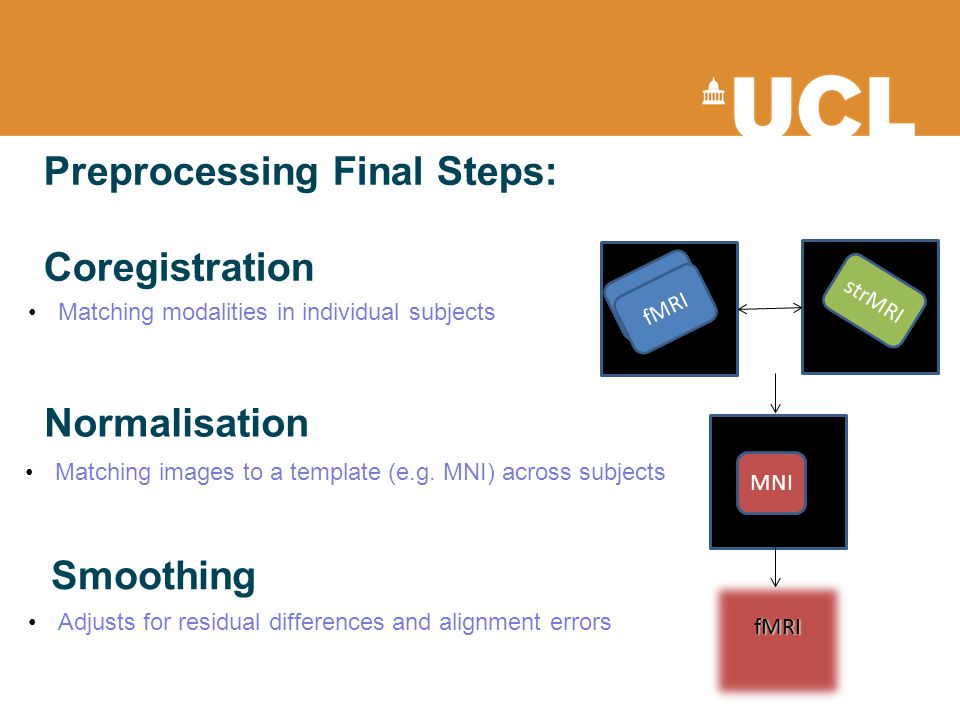 Preprocessing Final Steps: Coregistration Matching modalities in individual subjects Normalisation Matching images to a template (e.g. MNI) across sub