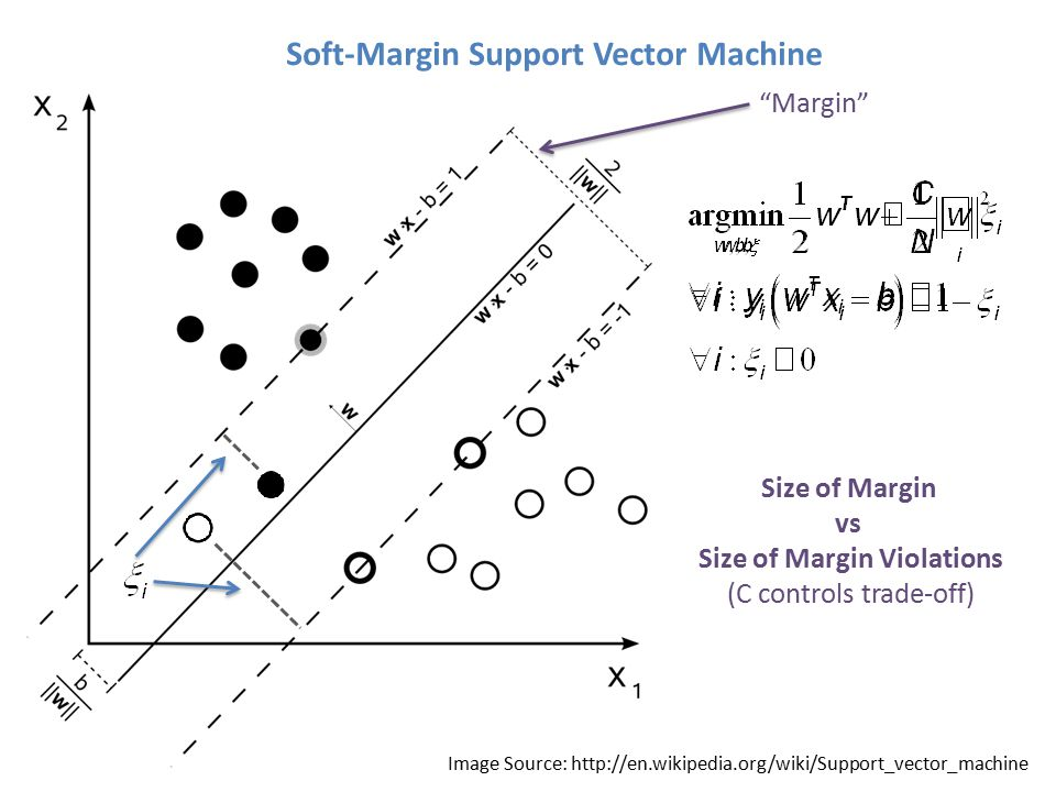Soft-Margin Support Vector Machine Margin Size of Margin vs Size of Margin Violations (C controls trade-off) Image Source: