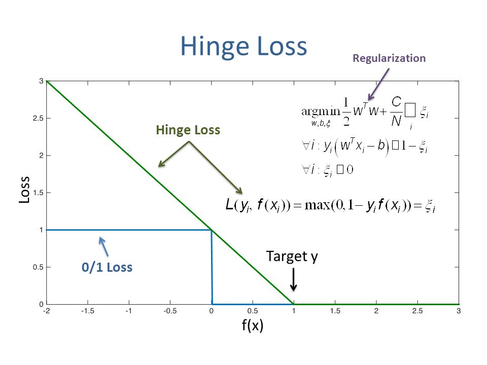 f(x) Loss 0/1 Loss Target y Hinge Loss Regularization