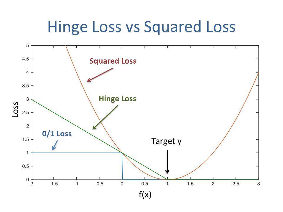 0/1 Loss Squared Loss f(x) Loss Target y Hinge Loss Hinge Loss vs Squared Loss