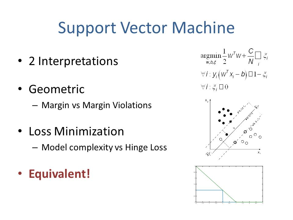 Support Vector Machine 2 Interpretations Geometric – Margin vs Margin Violations Loss Minimization – Model complexity vs Hinge Loss Equivalent!