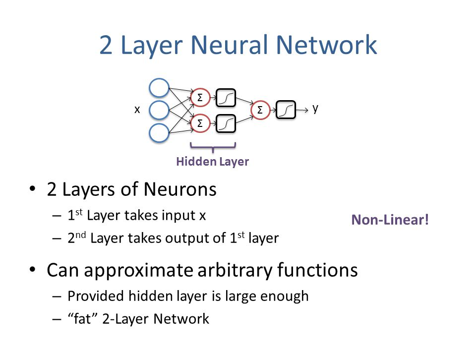 2 Layer Neural Network 2 Layers of Neurons – 1 st Layer takes input x – 2 nd Layer takes output of 1 st layer Can approximate arbitrary functions – Provided hidden layer is large enough – fat 2-Layer Network Σ x y Σ Σ Hidden Layer Non-Linear!