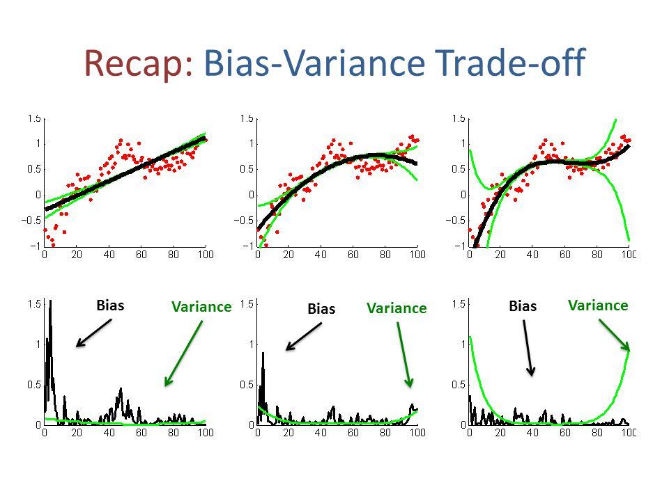 Recap: Bias-Variance Trade-off Variance Bias Variance Bias Variance Bias