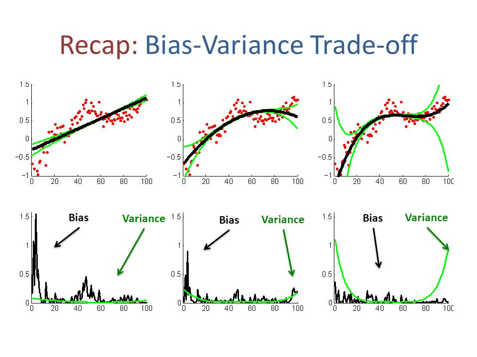 Recap: Complete Pipeline Training DataModel Class(es) Loss Function Cross Validation & Model SelectionProfit!
