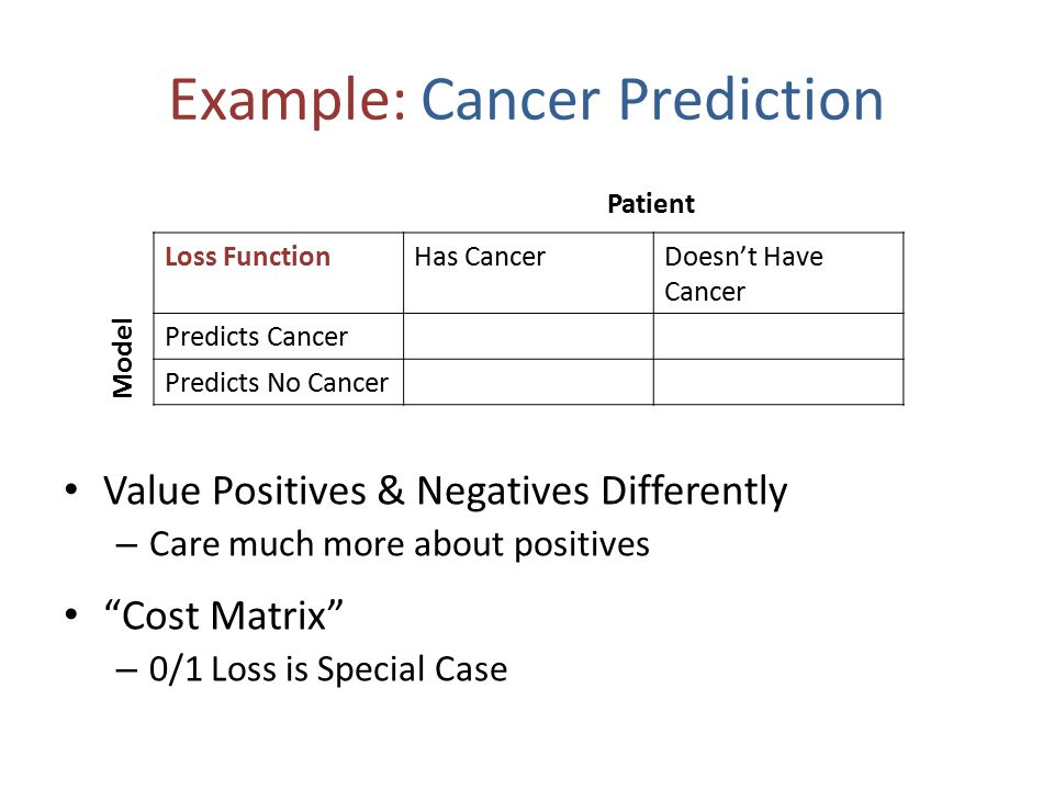 Example: Cancer Prediction Loss FunctionHas CancerDoesn't Have Cancer Predicts CancerLowMedium Predicts No CancerOMG Panic!Low Model Patient Value Positives & Negatives Differently – Care much more about positives Cost Matrix – 0/1 Loss is Special Case