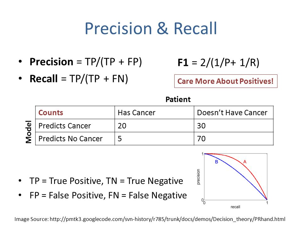 Precision & Recall Precision = TP/(TP + FP) Recall = TP/(TP + FN) TP = True Positive, TN = True Negative FP = False Positive, FN = False Negative CountsHas CancerDoesn't Have Cancer Predicts Cancer2030 Predicts No Cancer570 Model Patient Care More About Positives.