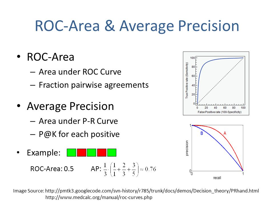 ROC-Area & Average Precision ROC-Area – Area under ROC Curve – Fraction pairwise agreements Average Precision – Area under P-R Curve – for each positive Example: Image Source:     ROC-Area: 0.5AP: