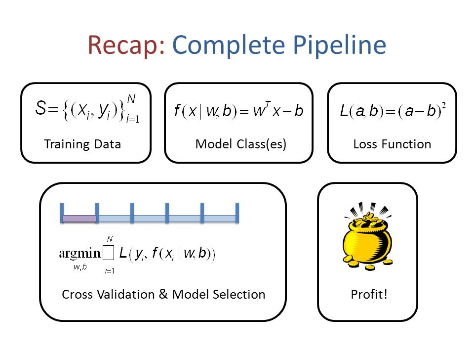 Today Beyond Linear Basic Linear Models – Support Vector Machines – Logistic Regression – Feed-forward Neural Networks – Different ways to interpret models Different Evaluation Metrics Hypothesis Testing