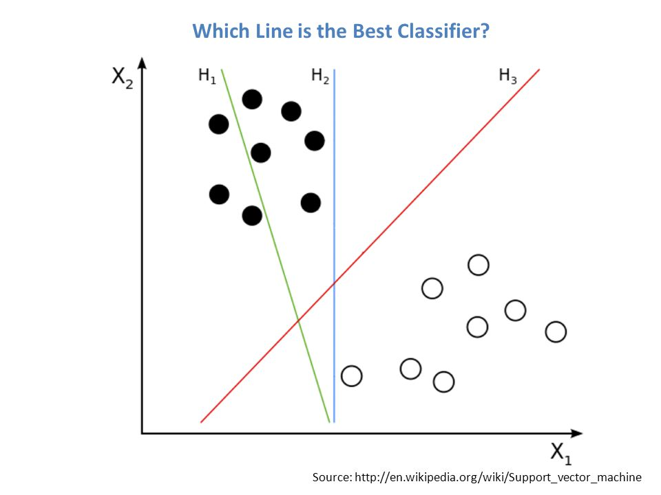 Evaluation 0/1 Loss (Classification) Squared Loss (Regression) Anything Else?