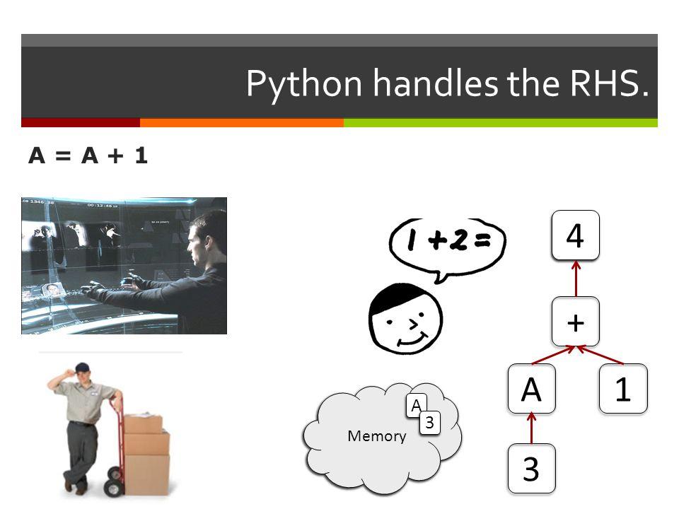 Python handles the RHS. A = A + 1 + 1A Memory A 3 3 4