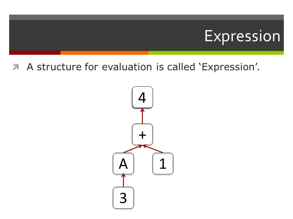 Expression  A structure for evaluation is called 'Expression'. + 1A 3 4