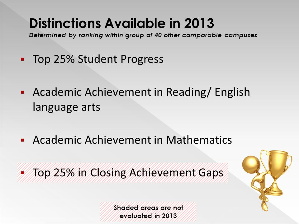 Top 25% Student Progress  Academic Achievement in Reading/ English language arts  Academic Achievement in Mathematics  Top 25% in Closing Achievement Gaps Distinctions Available in 2013 Determined by ranking within group of 40 other comparable campuses Shaded areas are not evaluated in 2013