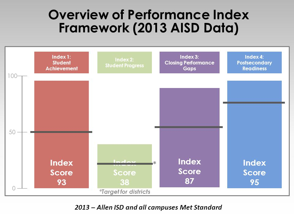 Overview of Performance Index Framework (2013 AISD Data) 6 Index 2: Student Progress Index 4: Postsecondary Readiness Index 3: Closing Performance Gap