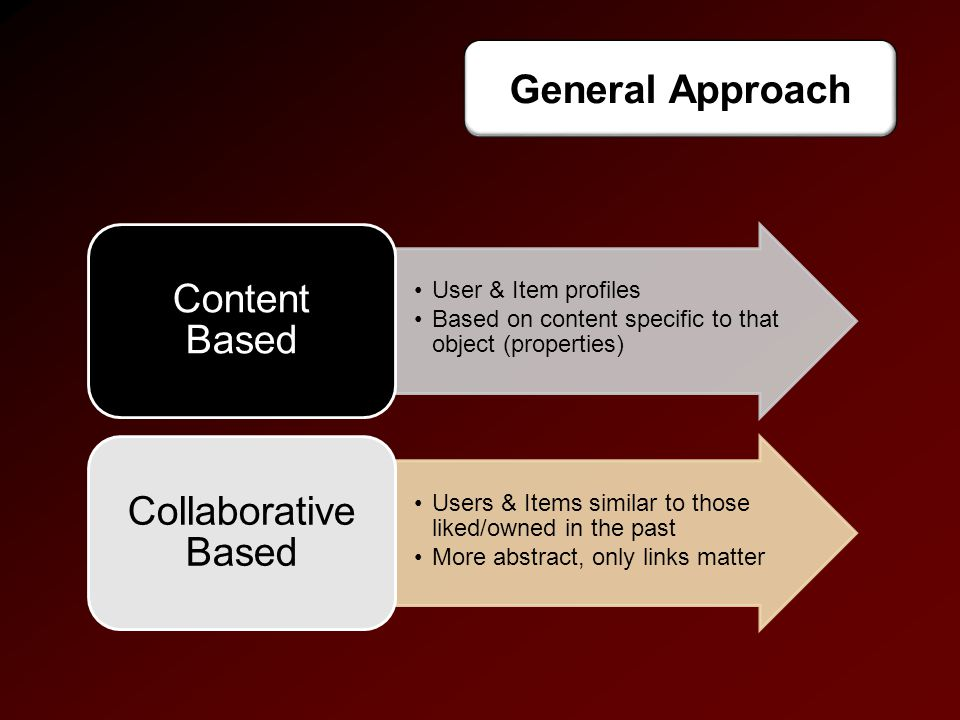 User & Item profiles Based on content specific to that object (properties) Content Based Users & Items similar to those liked/owned in the past More abstract, only links matter Collaborative Based General Approach